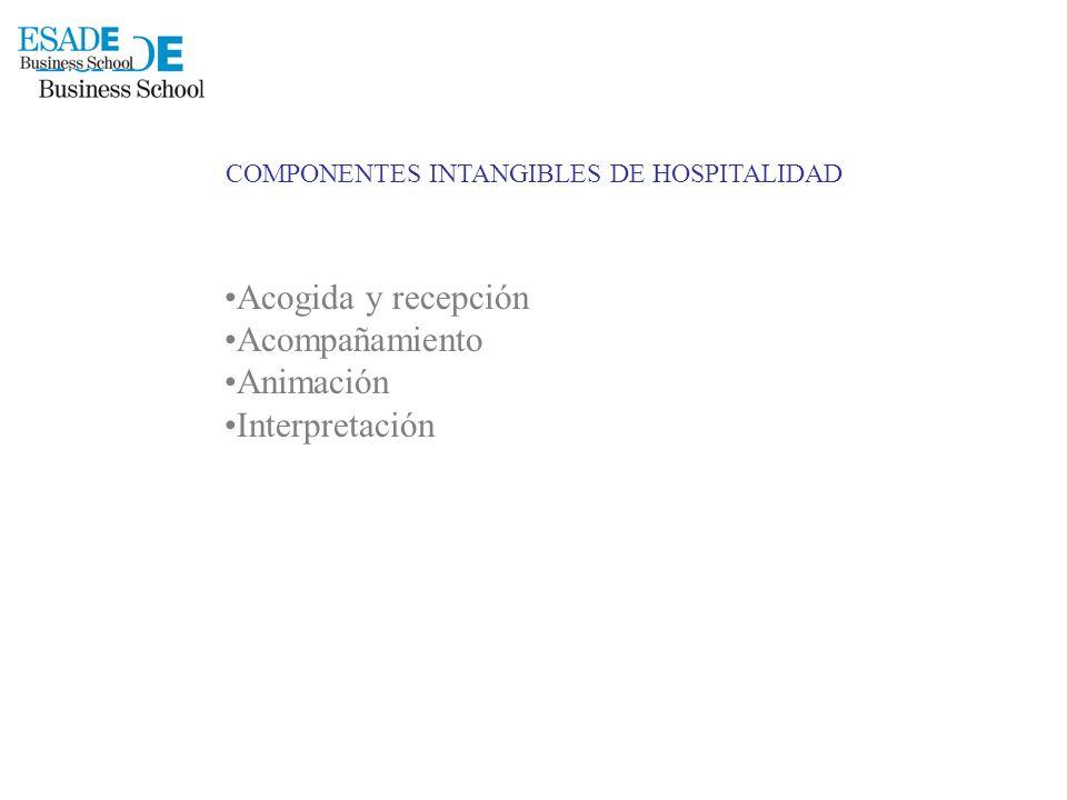 COMPONENTES INTANGIBLES DE HOSPITALIDAD Acogida y recepción Acompañamiento Animación Interpretación