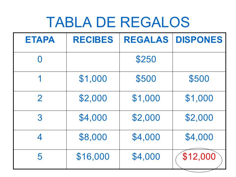 TABLA DE REGALOS ETAPARECIBESREGALASDISPONES 0$250 1$1,000$500 2$2,000$1,000 3$4,000$2,000 4$8,000$4,000 5$16,000$4,000$12,000