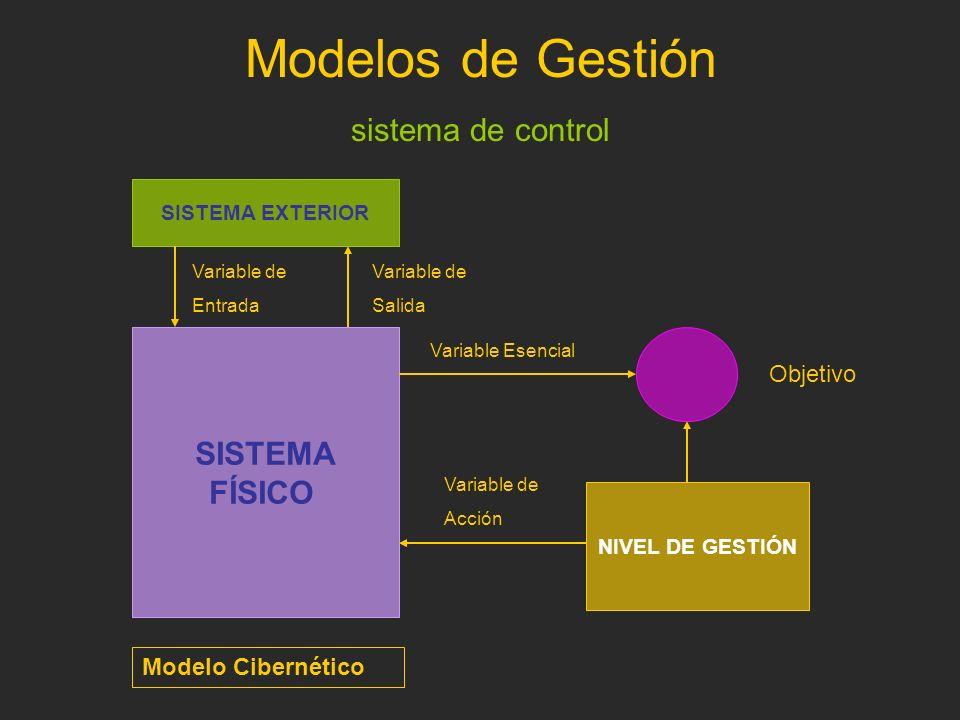 Modelos de Gestión sistema de control Modelo Cibernético SISTEMA FÍSICO NIVEL DE GESTIÓN SISTEMA EXTERIOR Variable de Entrada Variable de Salida Objet