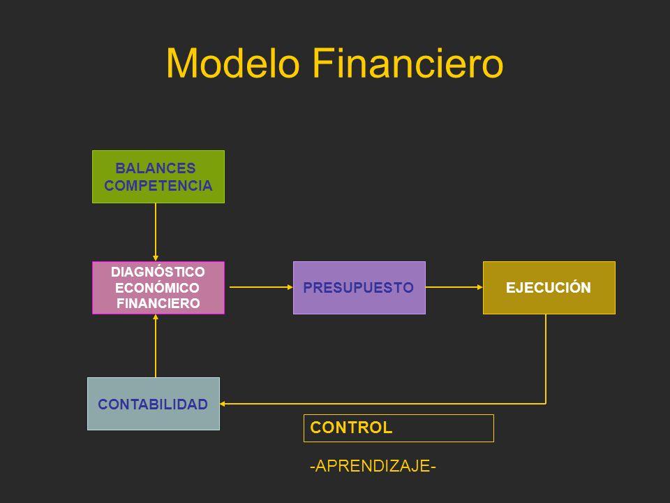 Modelo Financiero DIAGNÓSTICO ECONÓMICO FINANCIERO PRESUPUESTOEJECUCIÓN CONTABILIDAD BALANCES COMPETENCIA CONTROL -APRENDIZAJE-