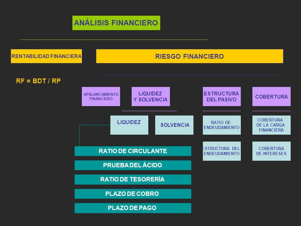 ANÁLISIS FINANCIERO RIESGO FINANCIERO RENTABILIDAD FINANCIERA APALANCAMIENTO FINANCIERO LIQUIDEZ Y SOLVENCIA ESTRUCTURA DEL PASIVO COBERTURA LIQUIDEZ