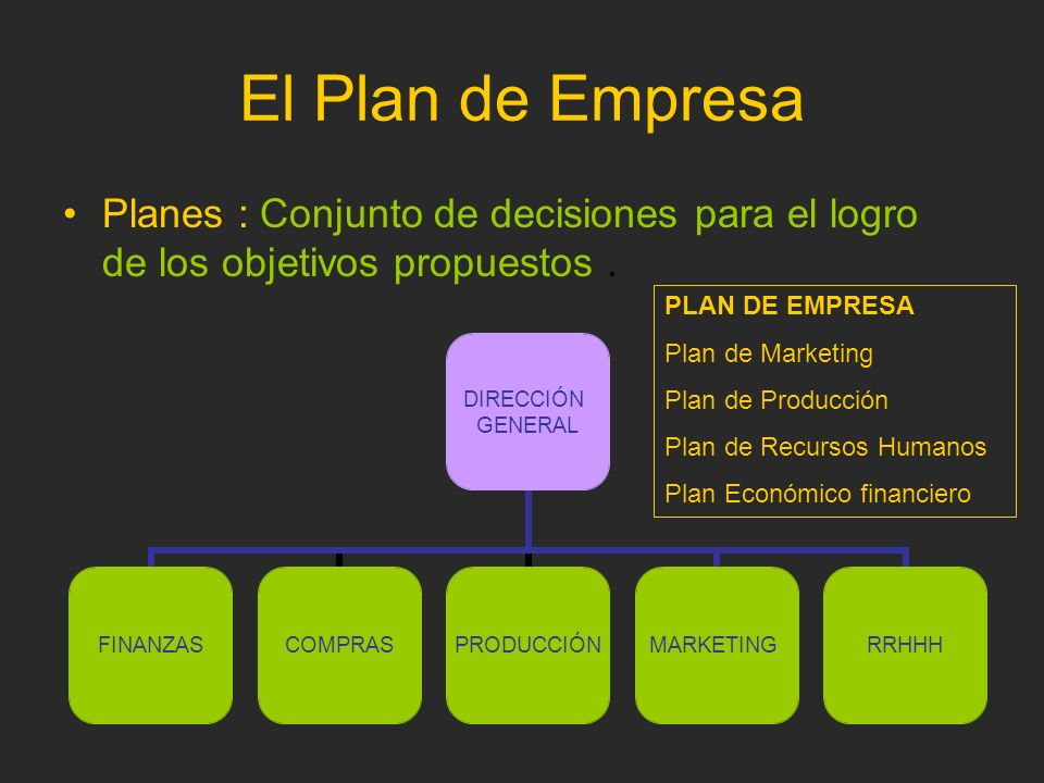 El Plan de Empresa Planes : Conjunto de decisiones para el logro de los objetivos propuestos. DIRECCIÓN GENERAL FINANZASCOMPRASPRODUCCIÓNMARKETINGRRHH
