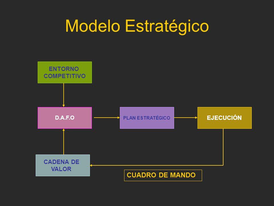 Modelo Estratégico D.A.F.O PLAN ESTRATÉGICO EJECUCIÓN CADENA DE VALOR ENTORNO COMPETITIVO CUADRO DE MANDO