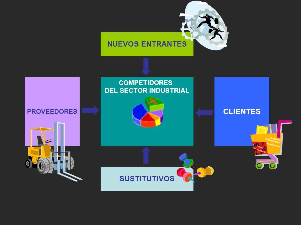 COMPETIDORES DEL SECTOR INDUSTRIAL NUEVOS ENTRANTES SUSTITUTIVOS CLIENTES PROVEEDORES