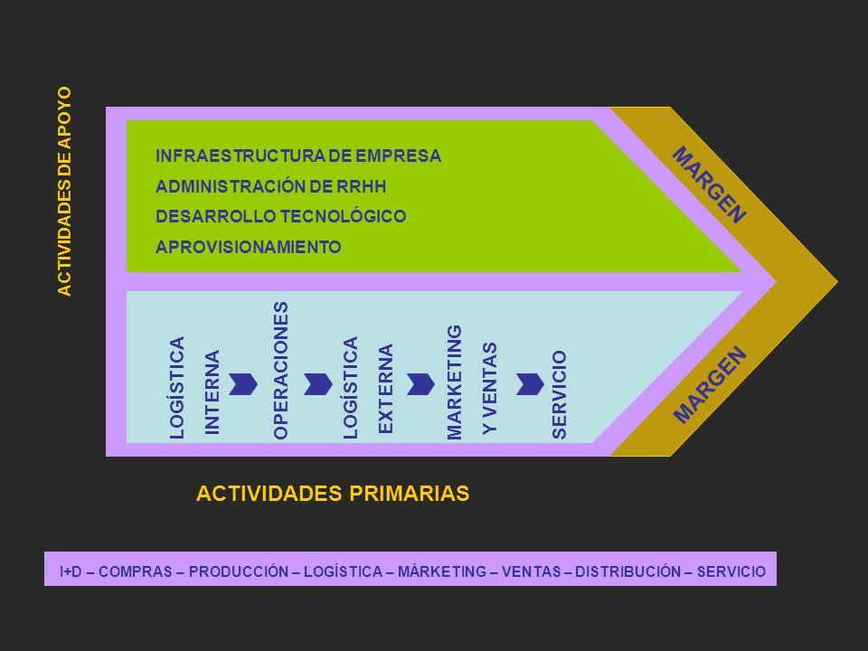 ACTIVIDADES DE APOYO LOGÍSTICA INTERNA OPERACIONES LOGÍSTICA EXTERNA MARKETING Y VENTAS SERVICIO INFRAESTRUCTURA DE EMPRESA ADMINISTRACIÓN DE RRHH DES