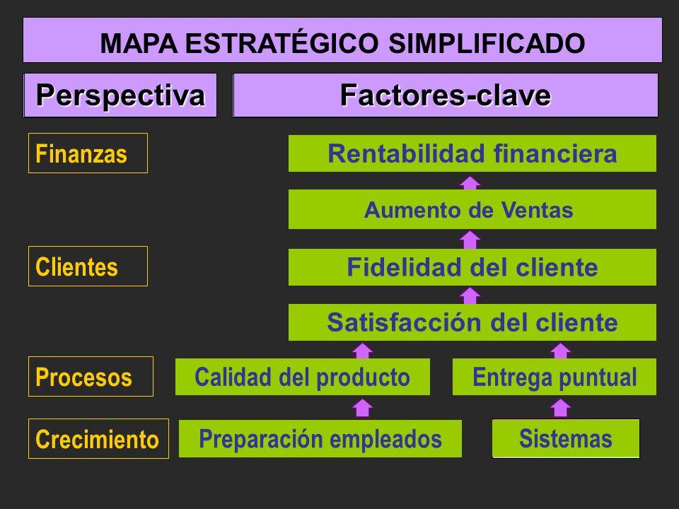 Rentabilidad financiera MAPA ESTRATÉGICO SIMPLIFICADO Perspectiva Aumento de Ventas Fidelidad del cliente Satisfacción del cliente Calidad del product