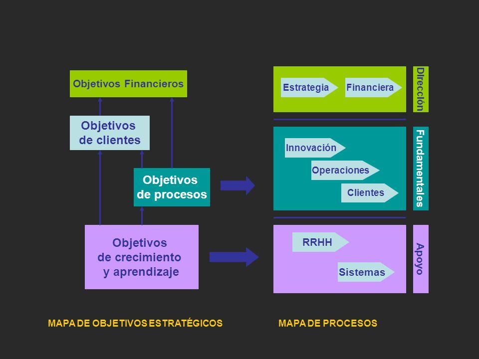 Objetivos Financieros Objetivos de clientes Objetivos de procesos Objetivos de crecimiento y aprendizaje Innovación Operaciones Clientes Sistemas RRHH