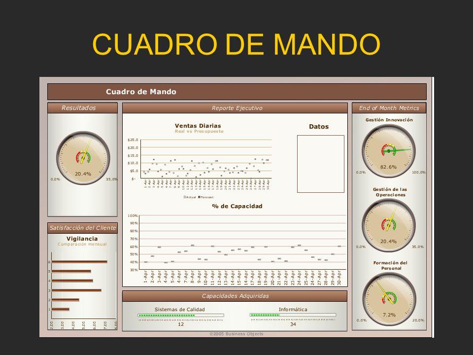 CUADRO DE MANDO