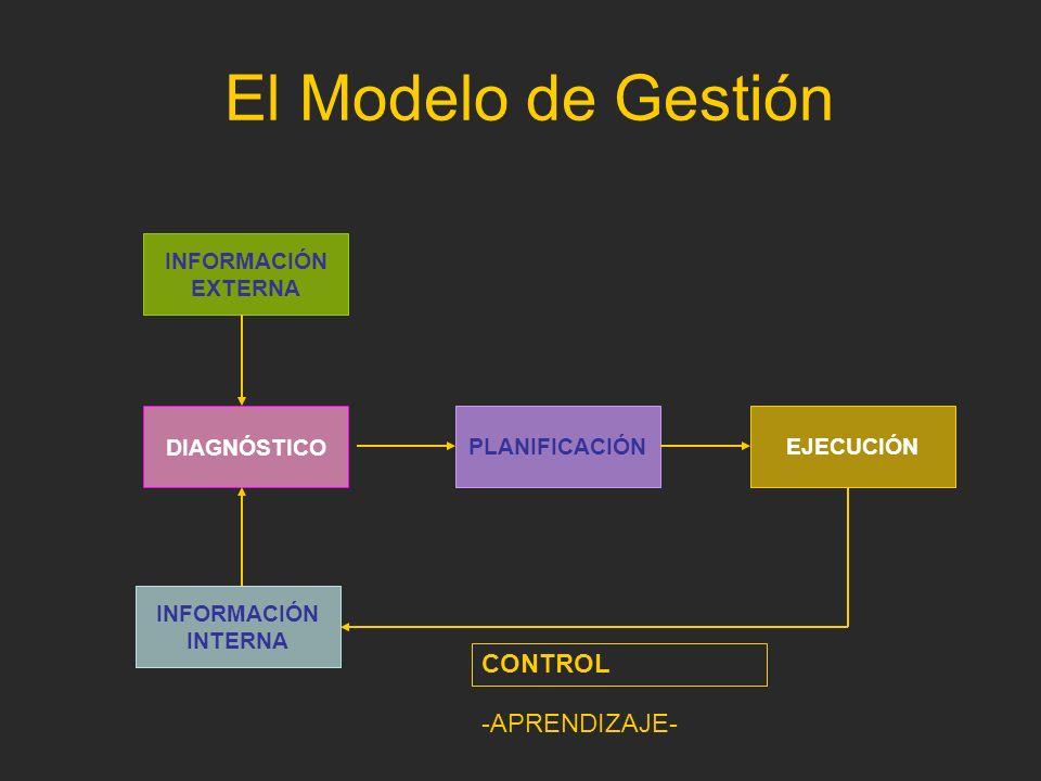 El Modelo de Gestión DIAGNÓSTICO PLANIFICACIÓNEJECUCIÓN INFORMACIÓN INTERNA INFORMACIÓN EXTERNA CONTROL -APRENDIZAJE-