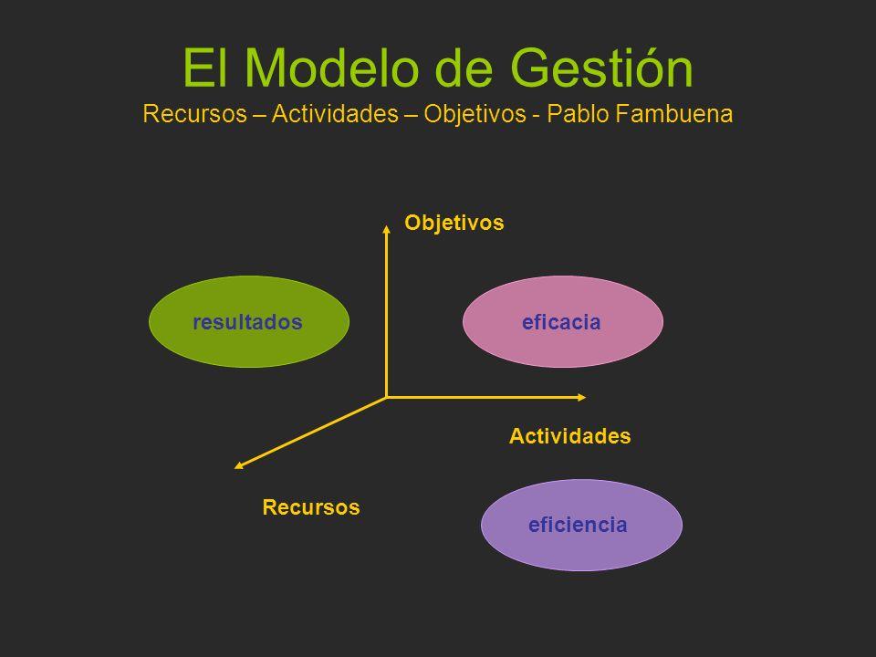 Modelos de Gestión sistema de control Modelo Cibernético SISTEMA FÍSICO NIVEL DE GESTIÓN SISTEMA EXTERIOR Variable de Entrada Variable de Salida Objetivo Variable de Acción Variable Esencial