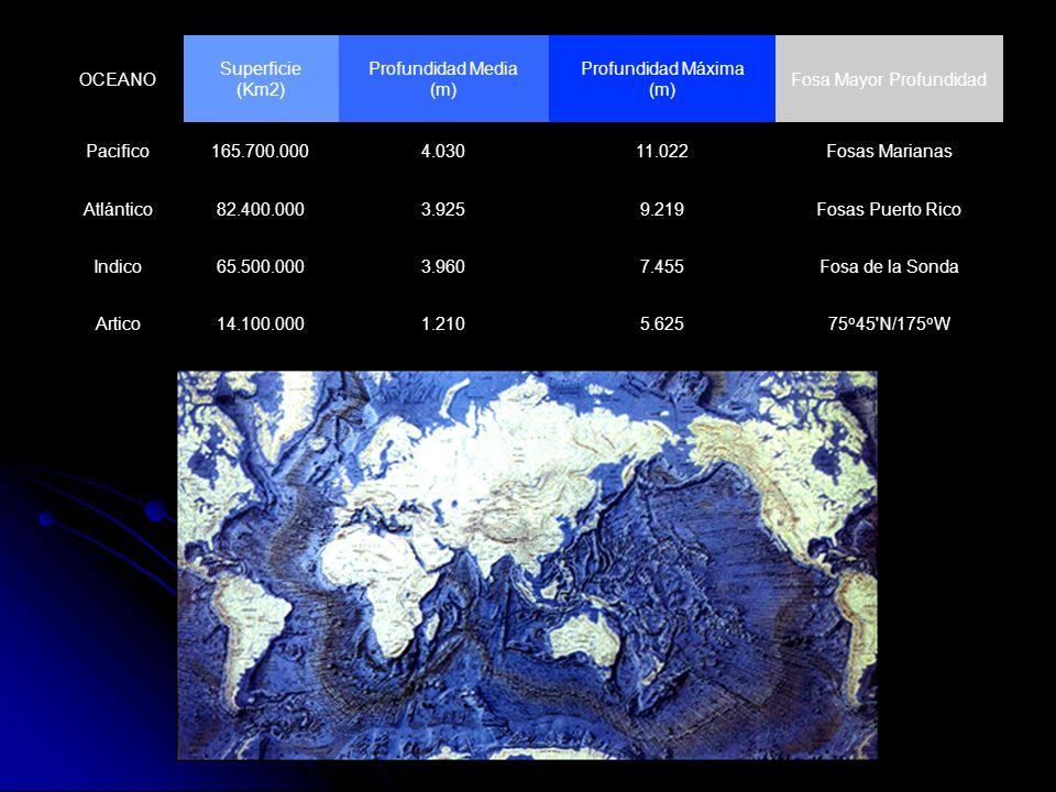 OCEANO Superficie (Km2) Profundidad Media (m) Profundidad Máxima (m) Fosa Mayor Profundidad Pacifico165.700.0004.03011.022Fosas Marianas Atlántico82.4