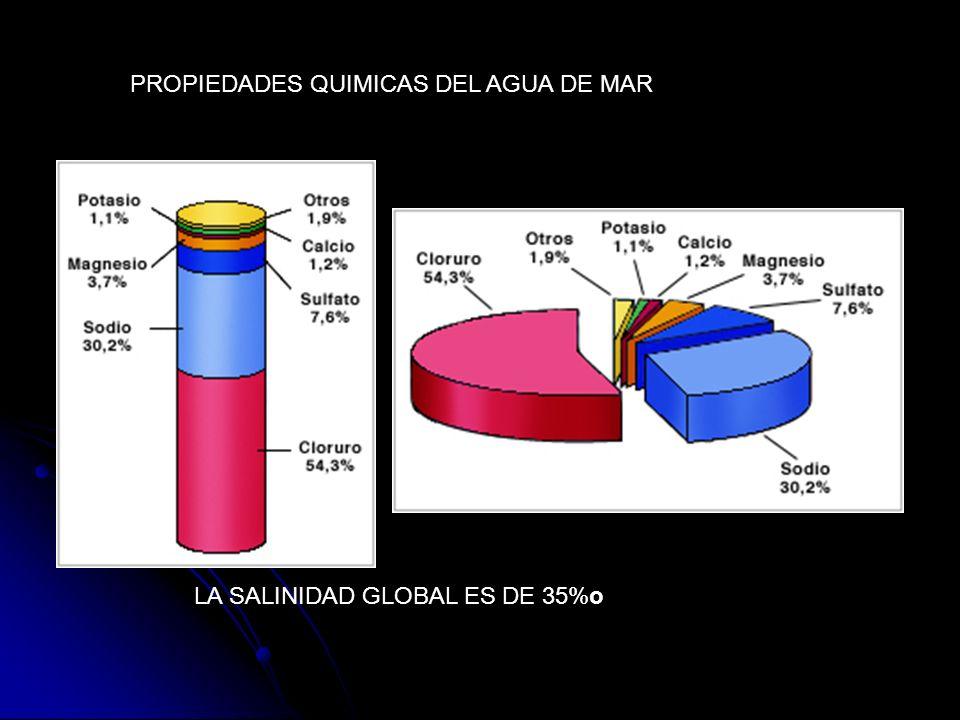 PROPIEDADES QUIMICAS DEL AGUA DE MAR LA SALINIDAD GLOBAL ES DE 35%o