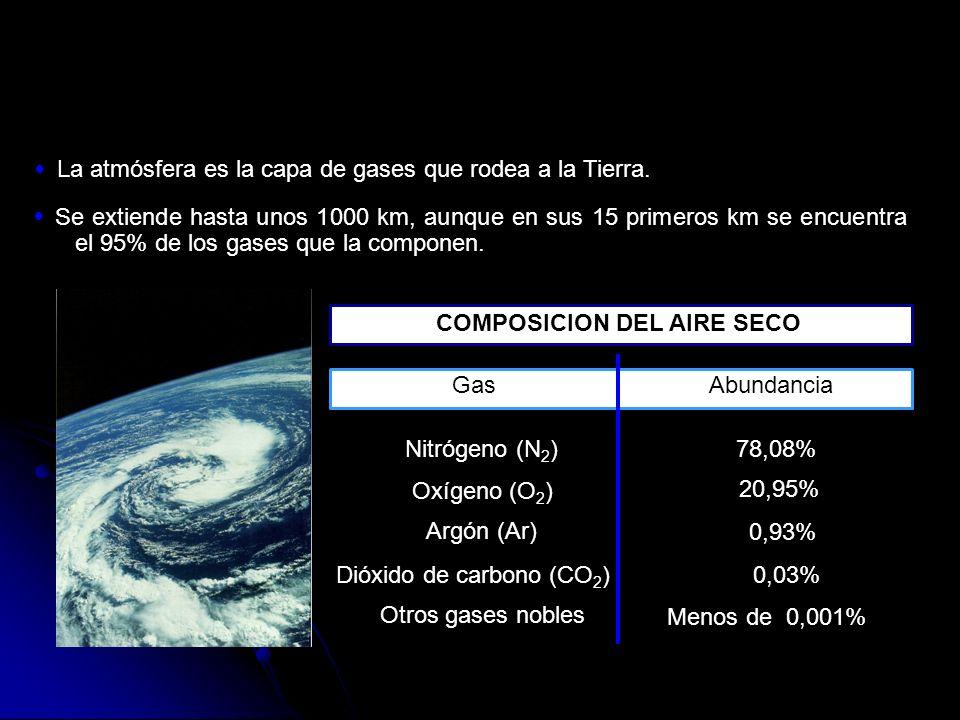 COMPOSICION DEL AIRE SECO GasAbundancia La atmósfera es la capa de gases que rodea a la Tierra. Se extiende hasta unos 1000 km, aunque en sus 15 prime