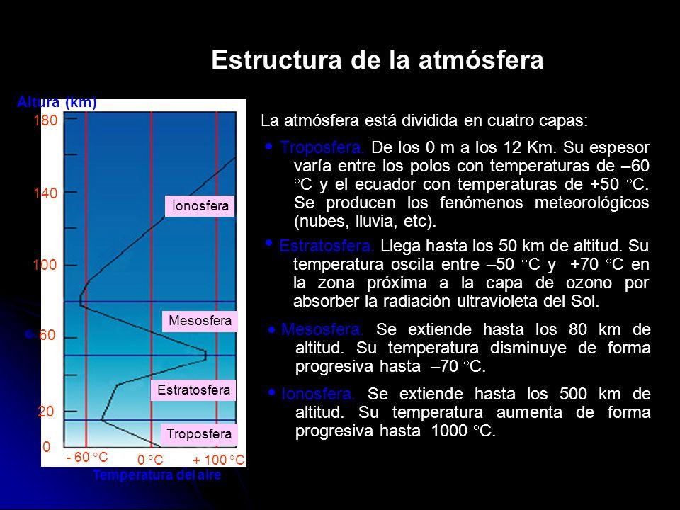 Estructura de la atmósfera La atmósfera está dividida en cuatro capas: Ionosfera Mesosfera Estratosfera Troposfera Altura (km) 180 140 100 60 20 0 Tem