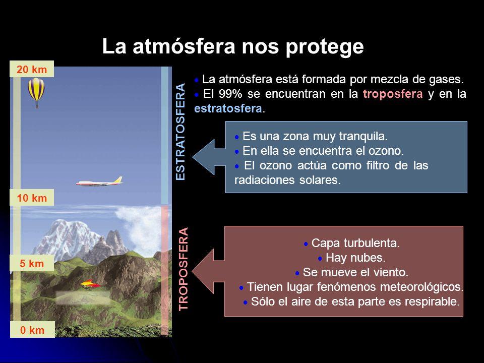 La atmósfera nos protege ESTRATOSFERA TROPOSFERA 20 km 10 km 5 km 0 km La atmósfera está formada por mezcla de gases. El 99% se encuentran en la tropo