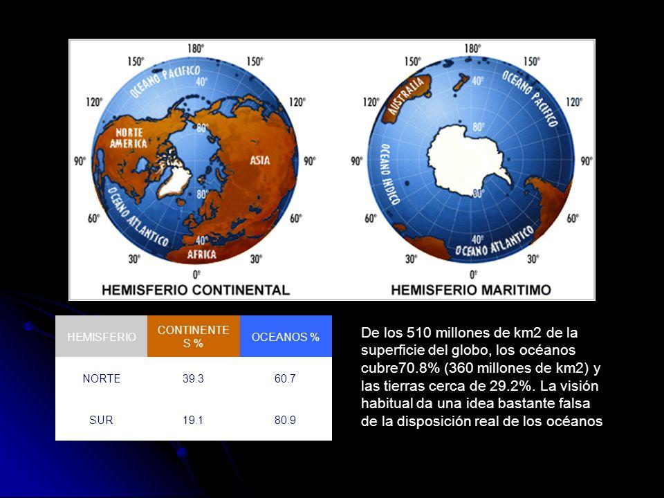 HEMISFERIO CONTINENTE S % OCEANOS % NORTE39.360.7 SUR19.180.9 De los 510 millones de km2 de la superficie del globo, los océanos cubre70.8% (360 millo