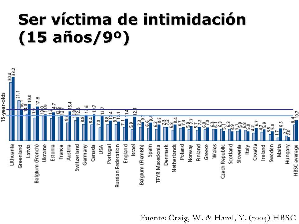 Ser víctima de intimidación (15 años/9º) Fuente: Craig, W. & Harel, Y. (2004) HBSC