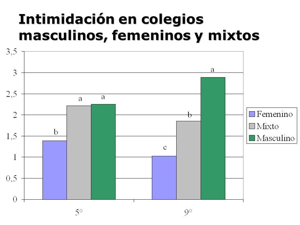 Intimidación en colegios masculinos, femeninos y mixtos