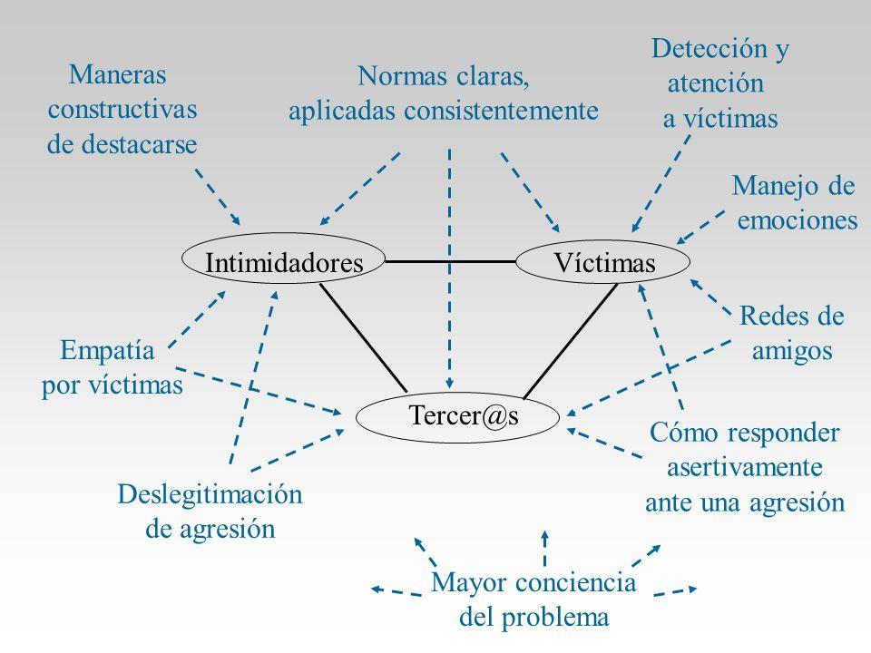 IntimidadoresVíctimas Tercer@s Normas claras, aplicadas consistentemente Cómo responder asertivamente ante una agresión Detección y atención a víctima