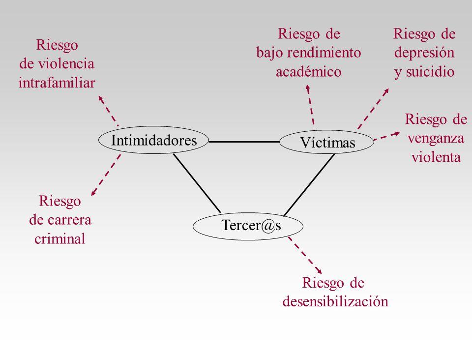 Intimidadores Víctimas Tercer@s Riesgo de violencia intrafamiliar Riesgo de venganza violenta Riesgo de depresión y suicidio Riesgo de carrera crimina