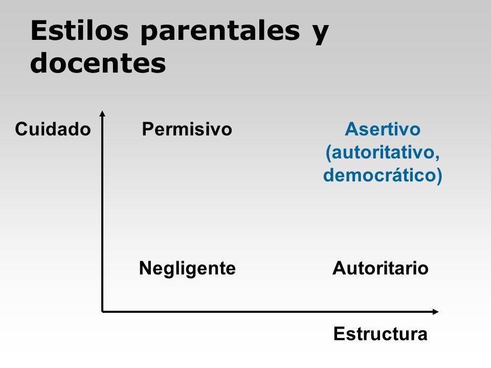 Estilos parentales y docentes Cuidado Estructura AutoritarioNegligente PermisivoAsertivo (autoritativo, democrático)