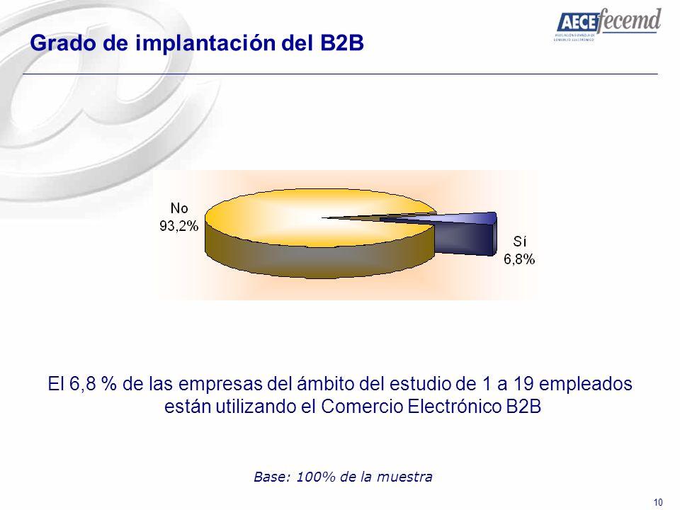 10 Grado de implantación del B2B El 6,8 % de las empresas del ámbito del estudio de 1 a 19 empleados están utilizando el Comercio Electrónico B2B Base