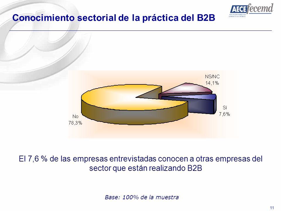 11 Conocimiento sectorial de la práctica del B2B El 7,6 % de las empresas entrevistadas conocen a otras empresas del sector que están realizando B2B B