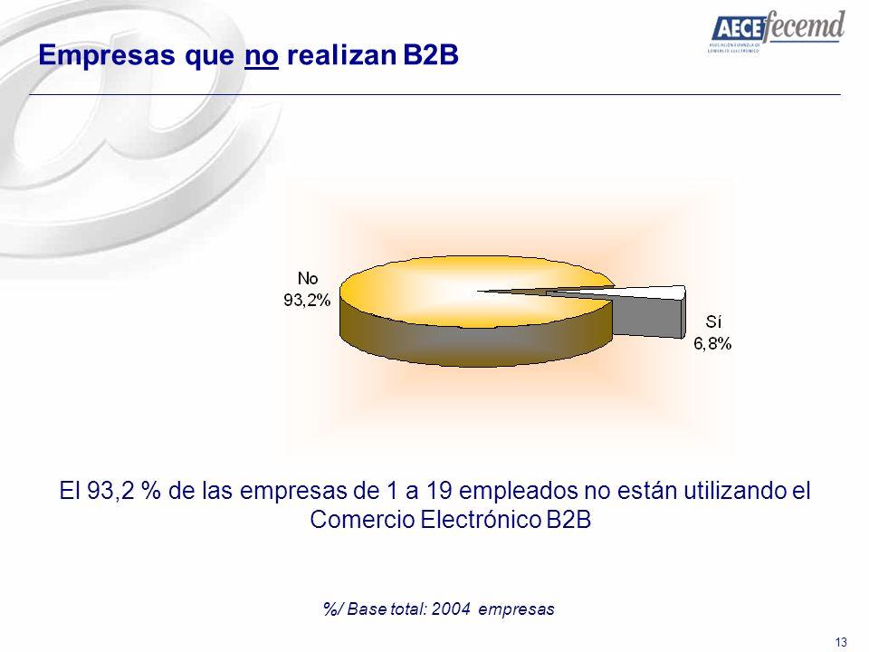 13 Empresas que no realizan B2B %/ Base total: 2004 empresas El 93,2 % de las empresas de 1 a 19 empleados no están utilizando el Comercio Electrónico