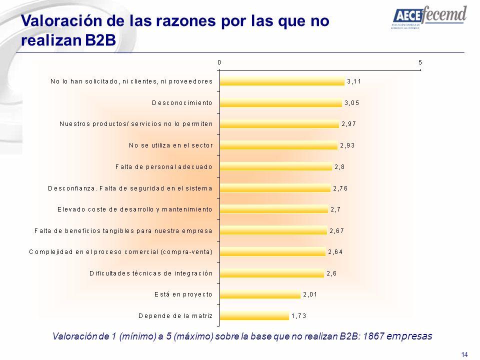 14 Valoración de las razones por las que no realizan B2B Valoración de 1 (mínimo) a 5 (máximo) sobre la base que no realizan B2B: 1867 empresas