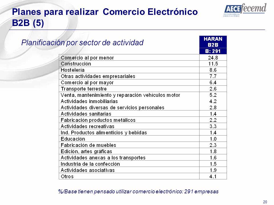 20 Planes para realizar Comercio Electrónico B2B (5) Planificación por sector de actividad %/Base tienen pensado utilizar comercio electrónico: 291 em