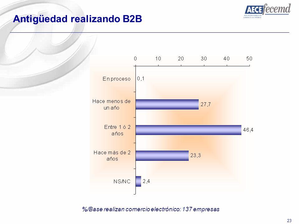 23 Antigüedad realizando B2B %/Base realizan comercio electrónico: 137 empresas