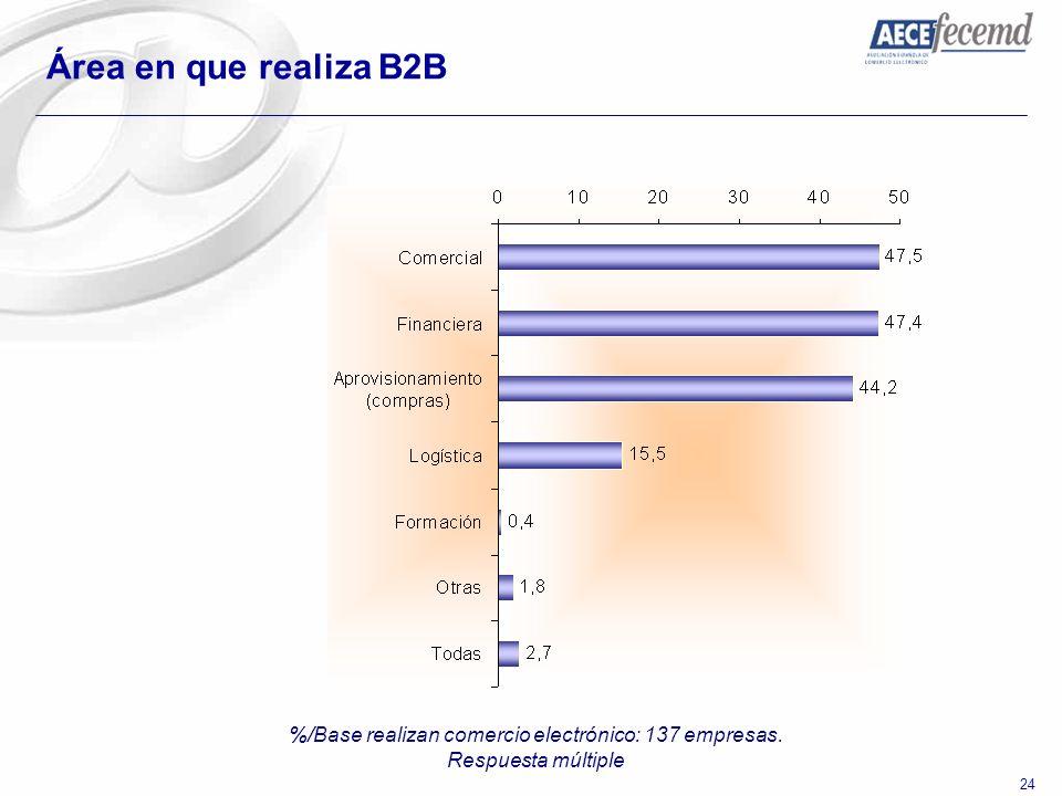 24 Área en que realiza B2B %/Base realizan comercio electrónico: 137 empresas. Respuesta múltiple