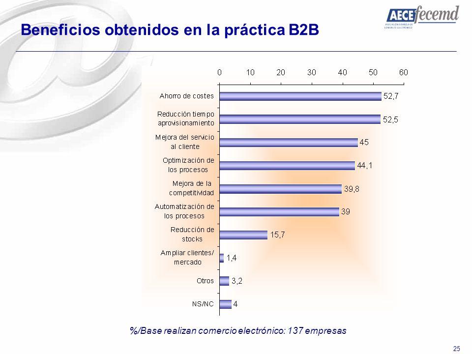 25 Beneficios obtenidos en la práctica B2B %/Base realizan comercio electrónico: 137 empresas