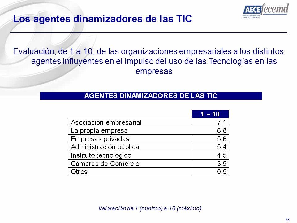 28 Los agentes dinamizadores de las TIC Evaluación, de 1 a 10, de las organizaciones empresariales a los distintos agentes influyentes en el impulso d