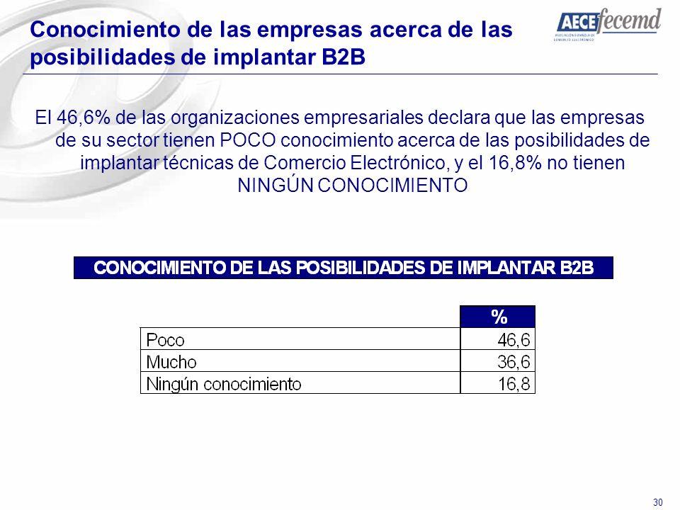 30 Conocimiento de las empresas acerca de las posibilidades de implantar B2B El 46,6% de las organizaciones empresariales declara que las empresas de