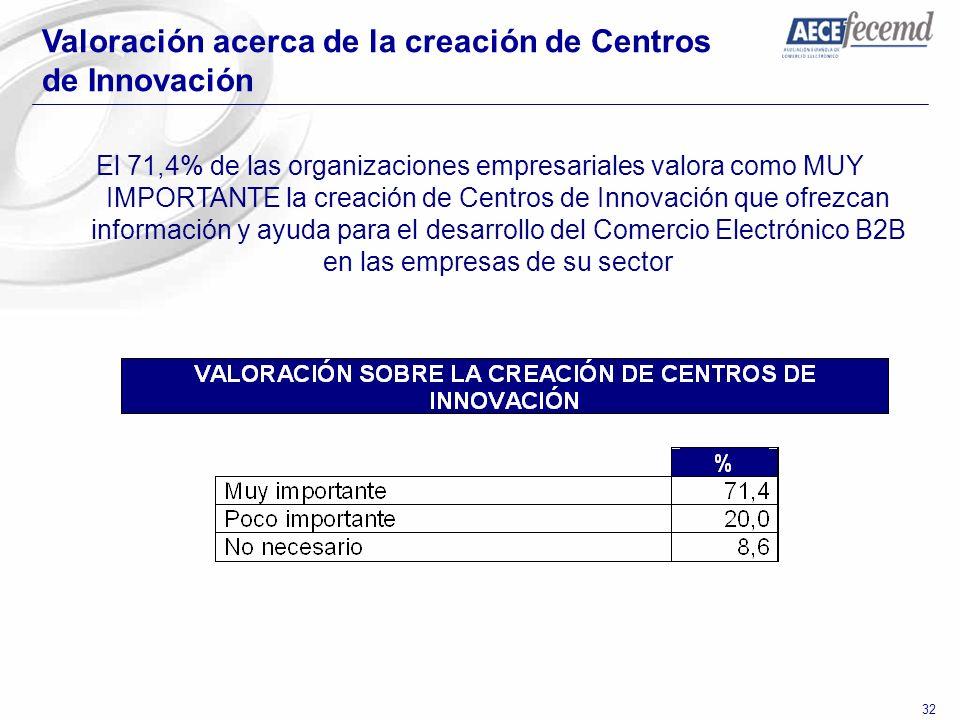 32 Valoración acerca de la creación de Centros de Innovación El 71,4% de las organizaciones empresariales valora como MUY IMPORTANTE la creación de Ce