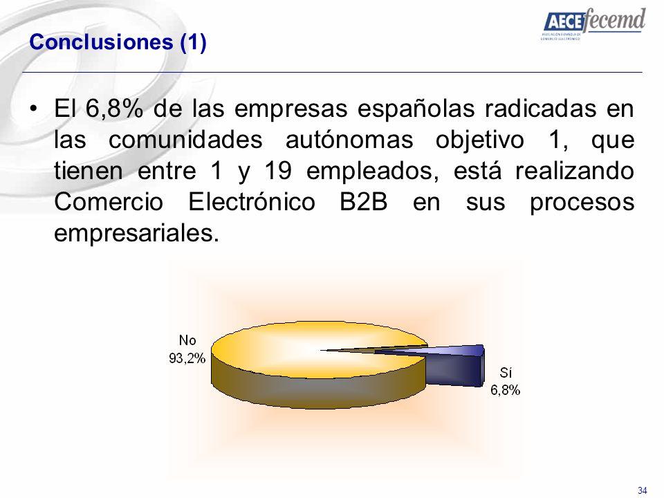 34 Conclusiones (1) El 6,8% de las empresas españolas radicadas en las comunidades autónomas objetivo 1, que tienen entre 1 y 19 empleados, está reali