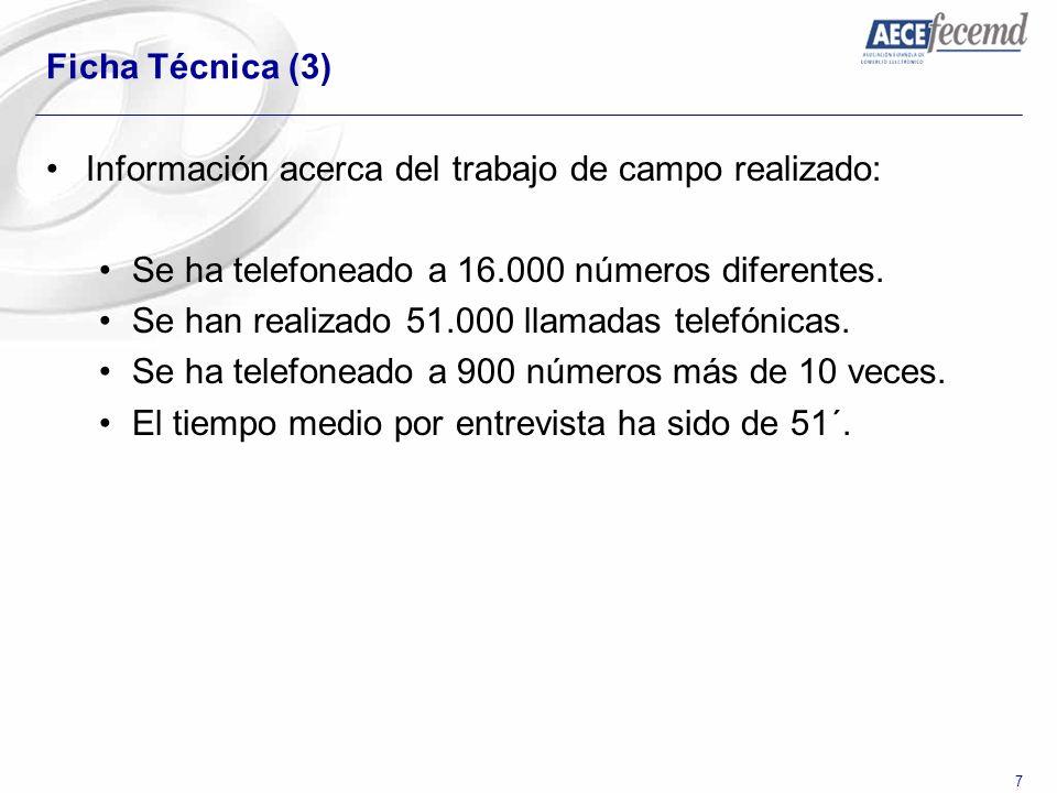 7 Ficha Técnica (3) Información acerca del trabajo de campo realizado: Se ha telefoneado a 16.000 números diferentes. Se han realizado 51.000 llamadas