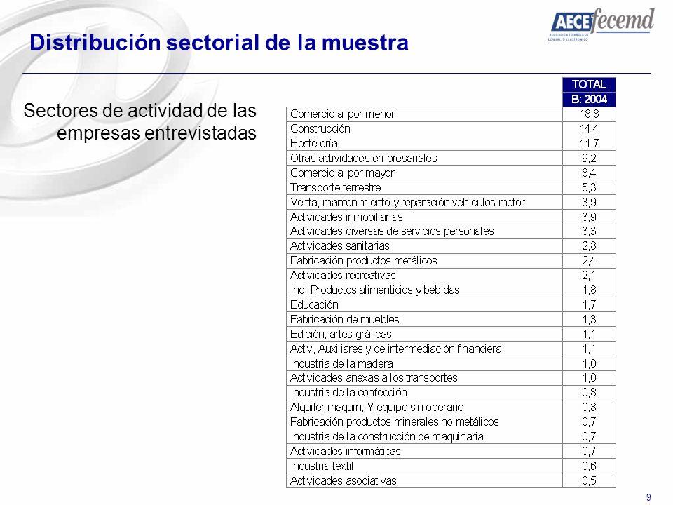 9 Distribución sectorial de la muestra Sectores de actividad de las empresas entrevistadas
