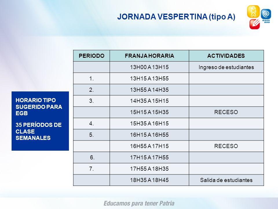 PERIODOFRANJA HORARIAACTIVIDADES 13H00 A 13H15Ingreso de estudiantes 1.13H15 A 13H55 2.13H55 A 14H35 3.14H35 A 15H15 15H15 A 15H35RECESO 4.15H35 A 16H