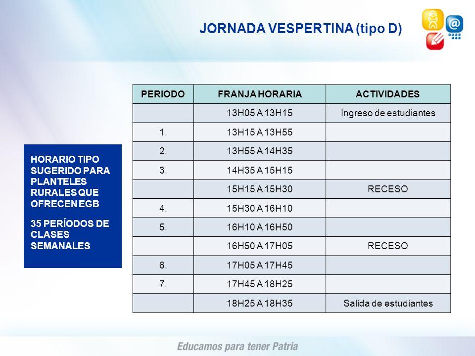 PERIODOFRANJA HORARIAACTIVIDADES 13H05 A 13H15Ingreso de estudiantes 1.13H15 A 13H55 2.13H55 A 14H35 3.14H35 A 15H15 15H15 A 15H30RECESO 4.15H30 A 16H