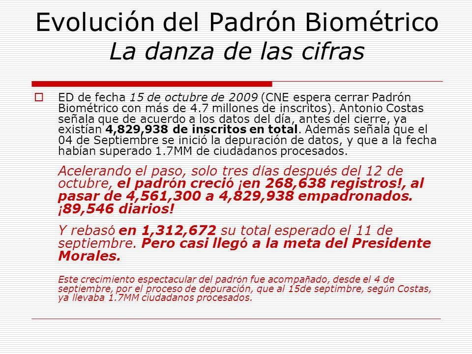 Evolución del Padrón Biométrico La danza de las cifras ED de fecha 15 de octubre de 2009 (CNE espera cerrar Padrón Biométrico con más de 4.7 millones