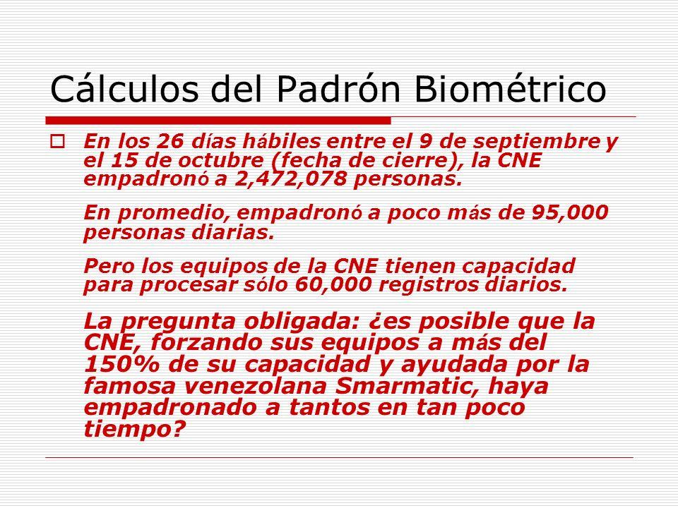 Cálculos del Padrón Biométrico En los 26 d í as h á biles entre el 9 de septiembre y el 15 de octubre (fecha de cierre), la CNE empadron ó a 2,472,078