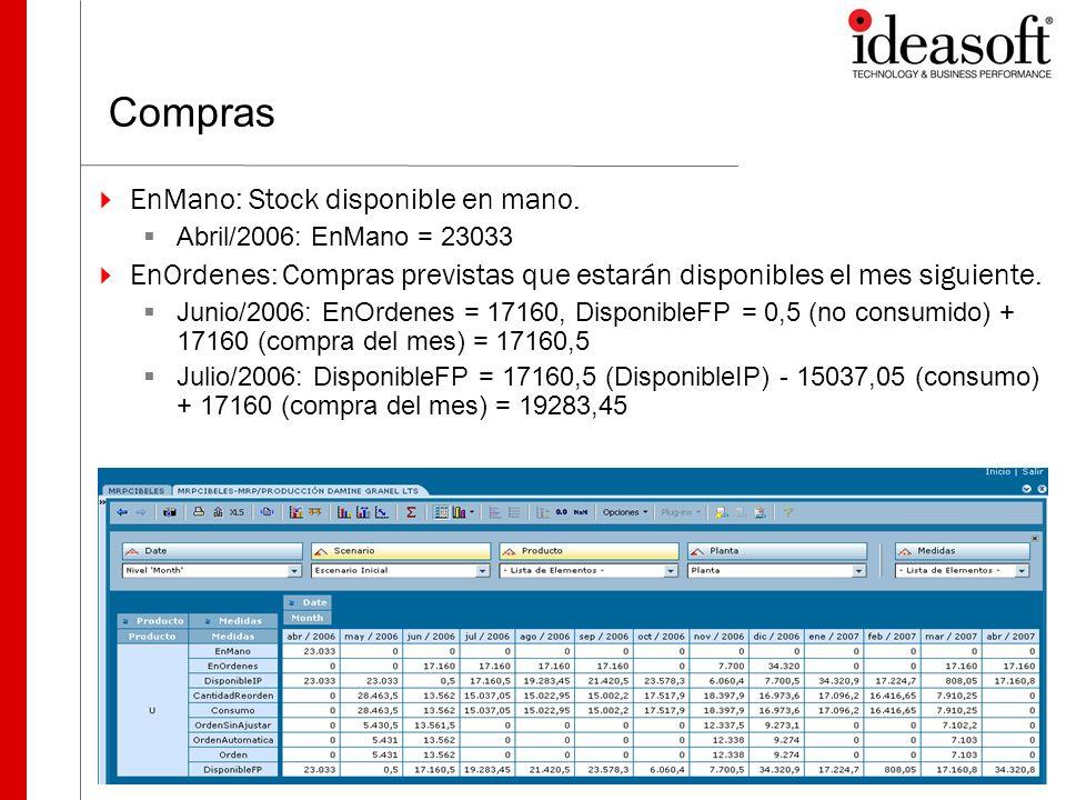 Compras EnMano: Stock disponible en mano. Abril/2006: EnMano = 23033 EnOrdenes: Compras previstas que estarán disponibles el mes siguiente. Junio/2006