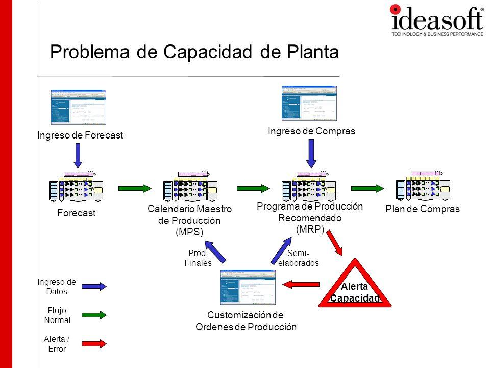 Problema de Capacidad de Planta …… … … …… … … …… … … Calendario Maestro de Producción (MPS) Forecast …… … … Plan de Compras Programa de Producción Rec