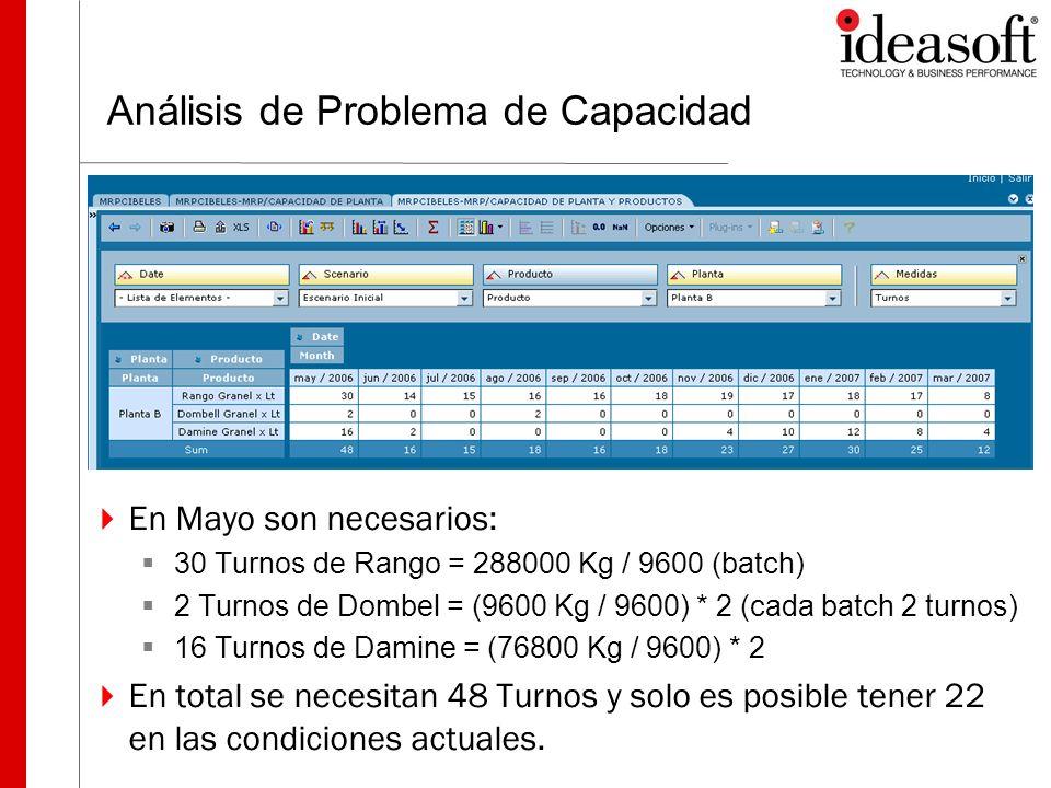 Análisis de Problema de Capacidad En Mayo son necesarios: 30 Turnos de Rango = 288000 Kg / 9600 (batch) 2 Turnos de Dombel = (9600 Kg / 9600) * 2 (cad