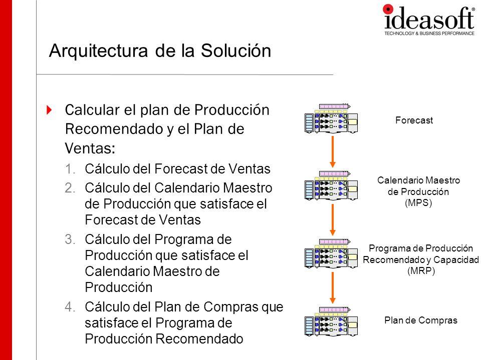 Arquitectura de la Solución Calcular el plan de Producción Recomendado y el Plan de Ventas: 1.Cálculo del Forecast de Ventas 2.Cálculo del Calendario