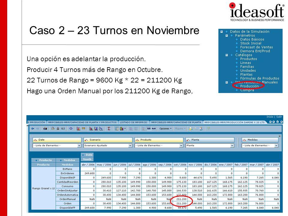 Caso 2 – 23 Turnos en Noviembre Una opción es adelantar la producción. Producir 4 Turnos más de Rango en Octubre. 22 Turnos de Rango = 9600 Kg * 22 =