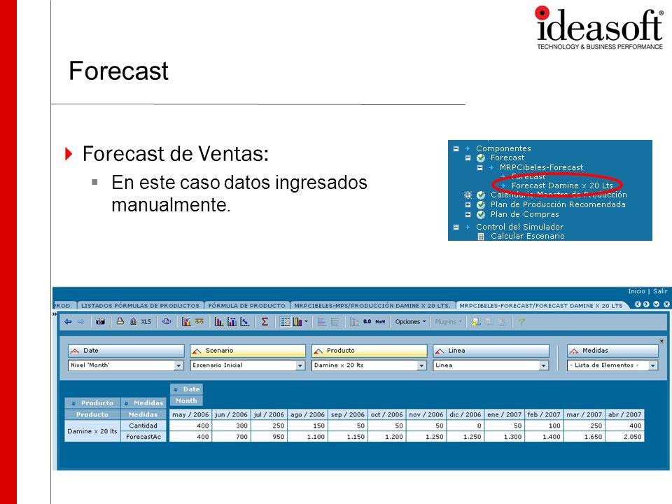Forecast Forecast de Ventas: En este caso datos ingresados manualmente.