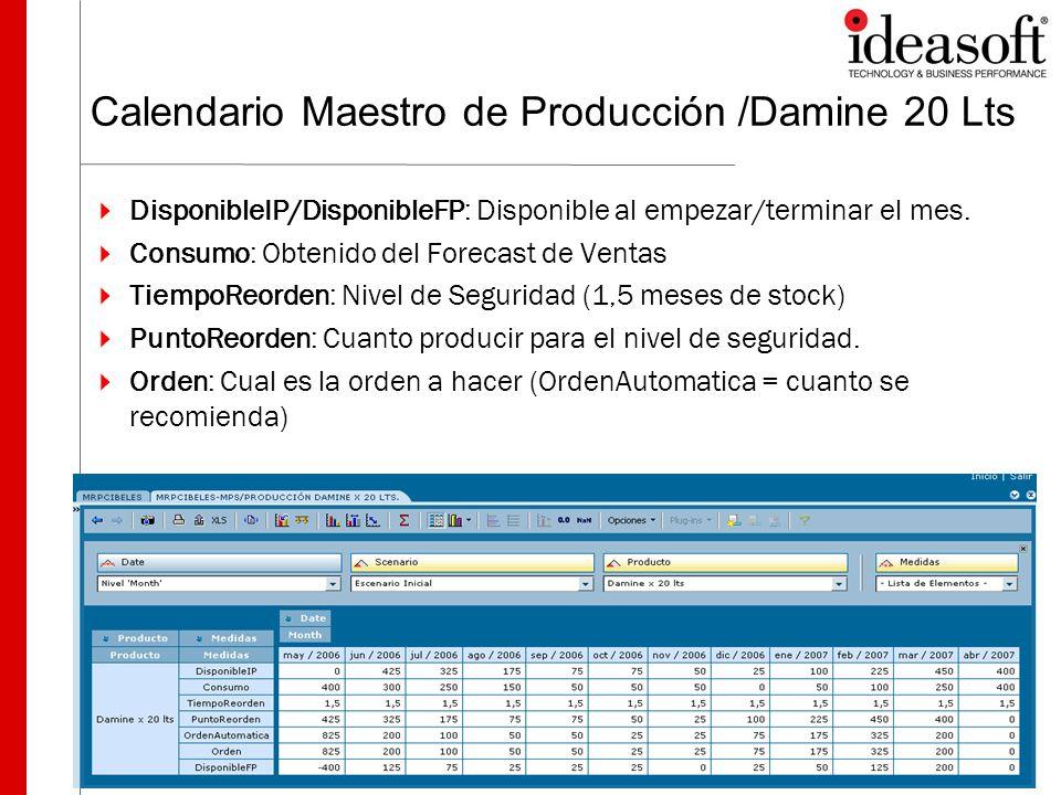Calendario Maestro de Producción /Damine 20 Lts DisponibleIP/DisponibleFP: Disponible al empezar/terminar el mes. Consumo: Obtenido del Forecast de Ve